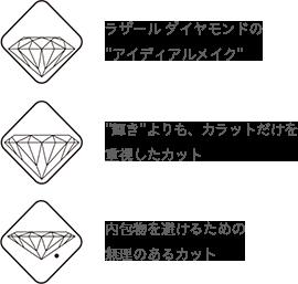 """ラザール ダイヤモンドの""""アイディアルメイク"""" """"輝き""""よりも、カラットだけを重視したカット 内包物を避けるための無理のあるカット"""