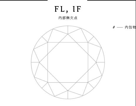 FL,IF
