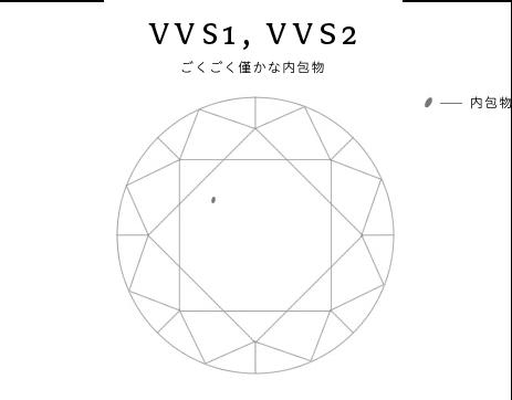 VVs1,VVs2